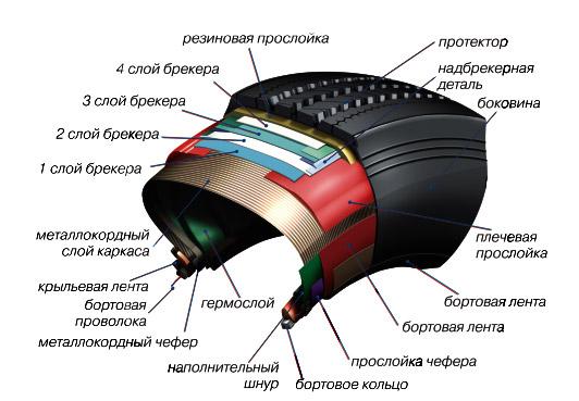 Увеличенный слой протектора цмк шины