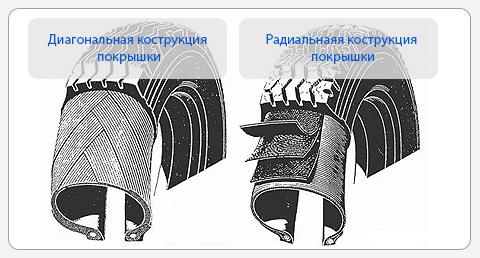 Радиальные и диагональные шины.